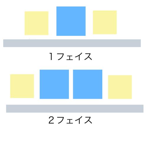 フェイス数の例